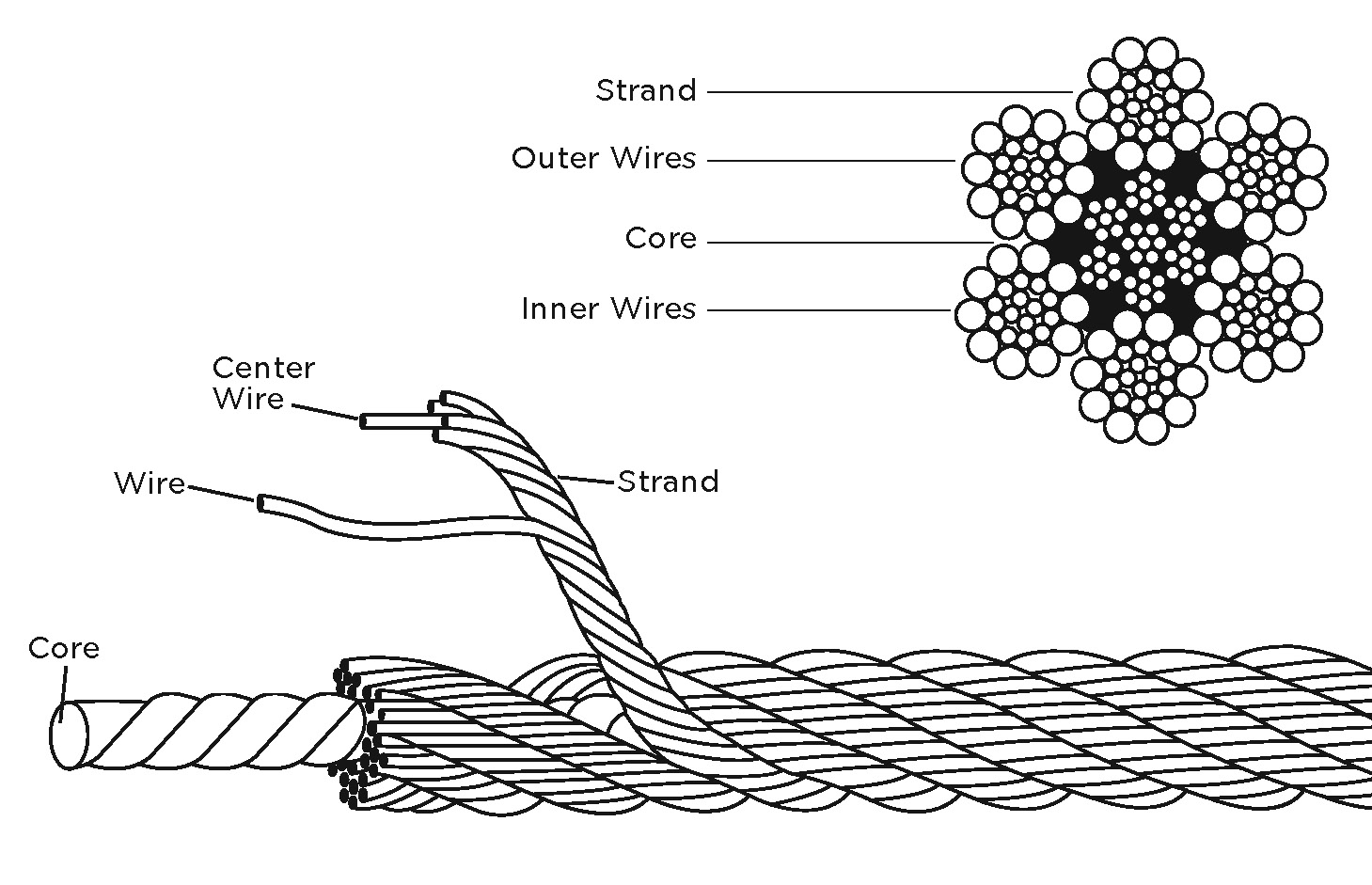 Components of Wire Rope drawing